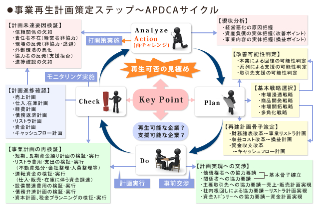 apdca_cycle